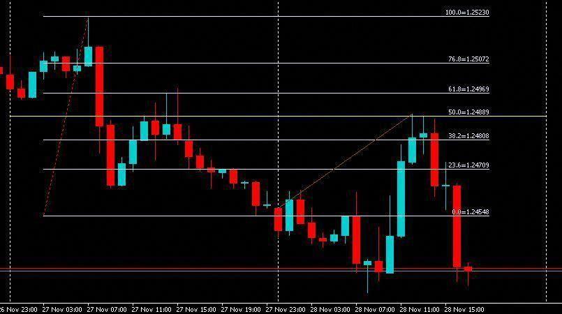 Fibo Day 50 0 Renkocharts Forex Forex Trading System Forex