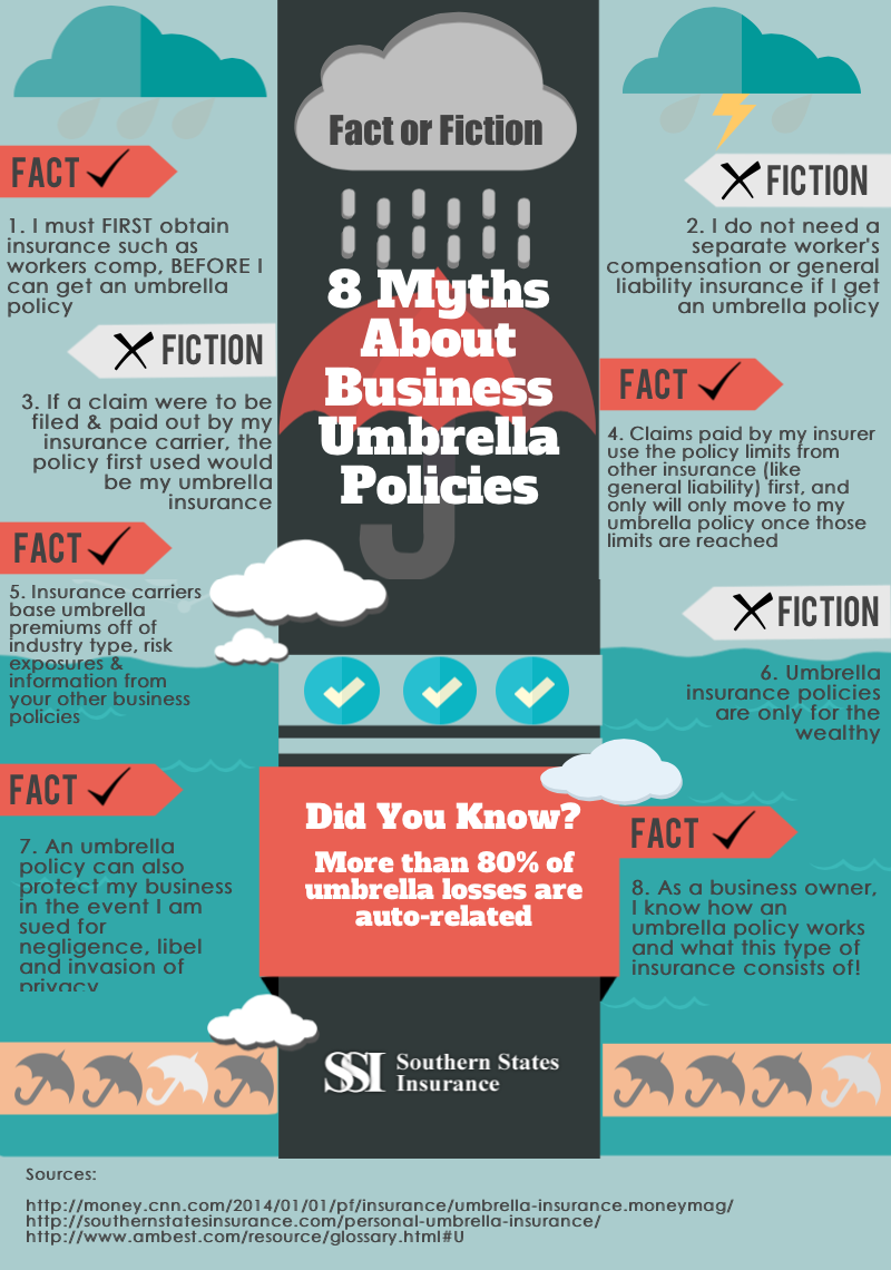 Fact Or Fiction 8 Myths About Business Umbrella Policies Life