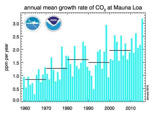 CO2 Rockets to 405.6 ppm, A Level not Seen in 15 Million Years