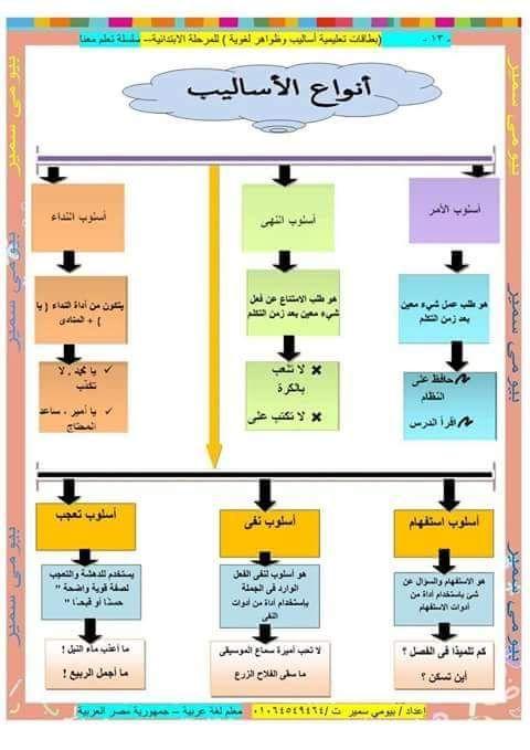 معلقات أساليب و ظواهر لغوية Blog Posts Teacher Blog