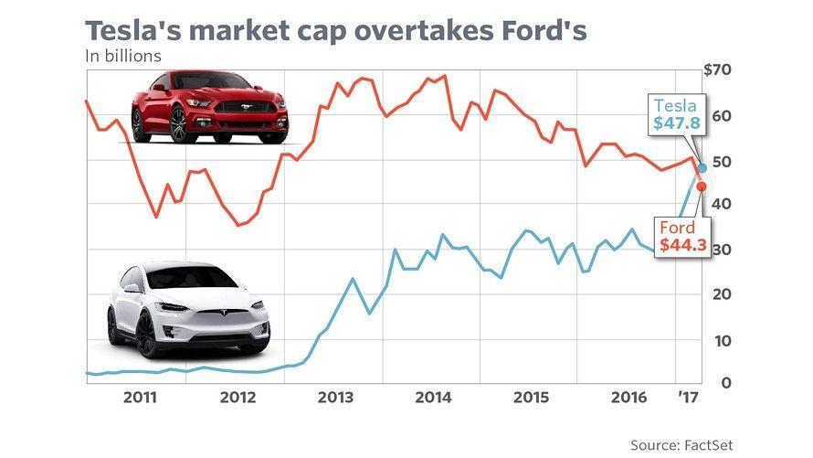 Tesla Surpasses Ford As Stock Zooms To Record Tesla Tesla