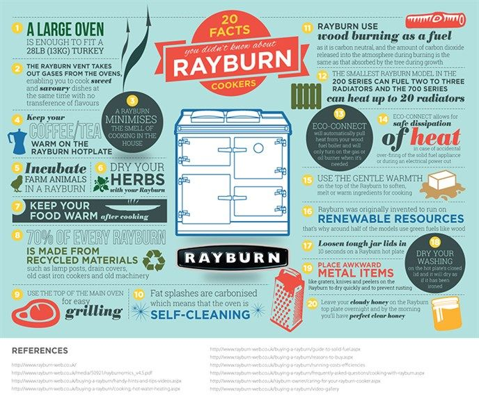 20 Facts You Didn't Know About Rayburn Cookers