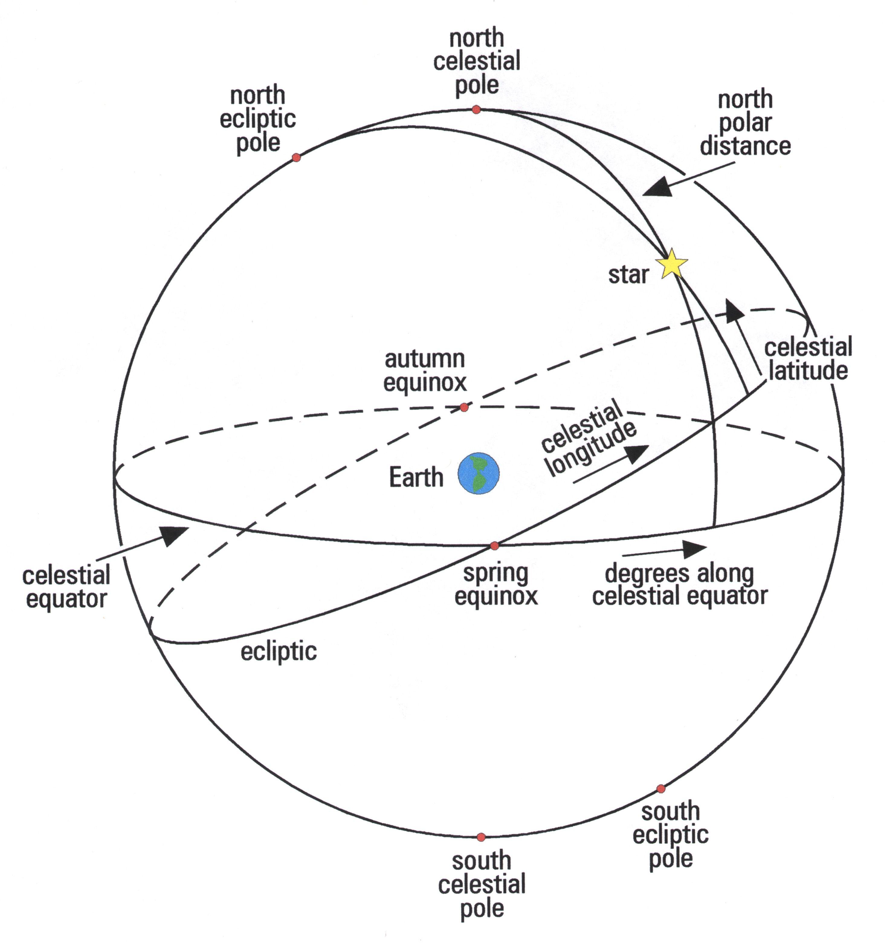 diagram of the celestial sphere http//www.hps.cam.ac.uk/starry ...