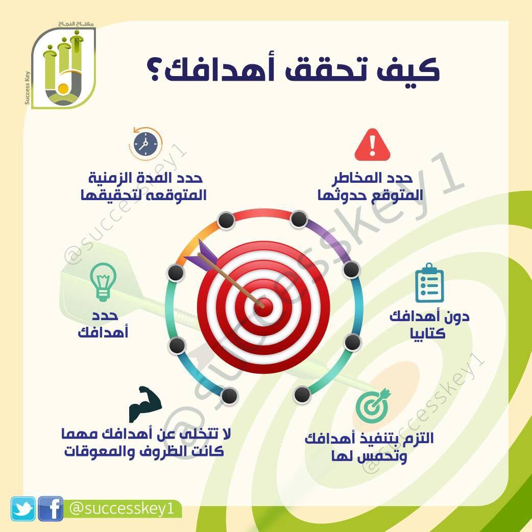 6 عبدالمجيد السليم Majeedalsolime Twitter Pie Chart Language Chart