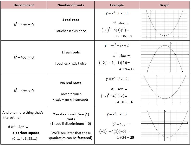 Discriminant In Quadratic Equation Education Teaching