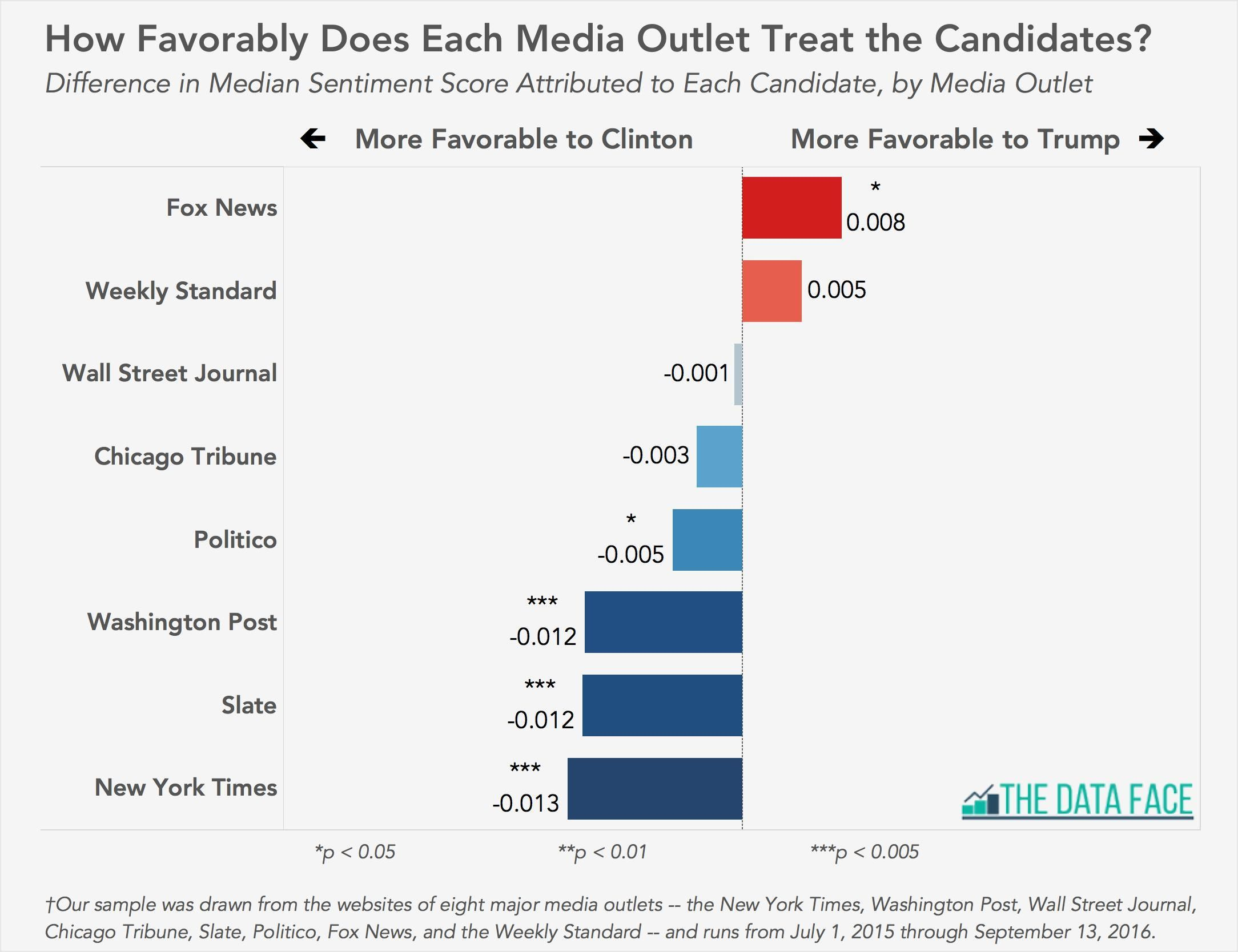 This chart is evidence that news stations are biased because many ...