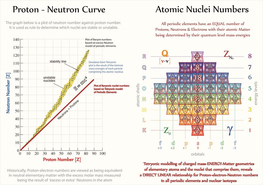 Tetryonics 5007 - The Proton-Neutron curve for atomic isotopes is - new periodic table atomic mass protons