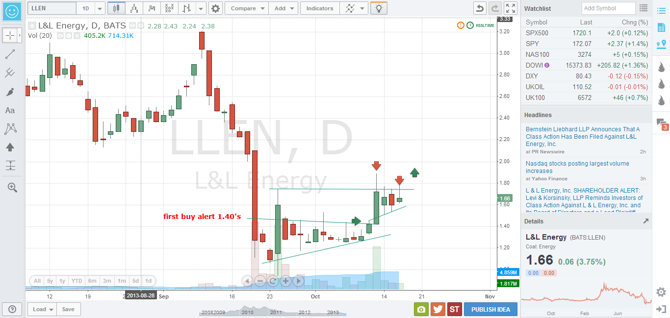 Penny Stocks Small Cap 3 Awesome Stock Charts Technical Ysis Tools You Never Heard Of