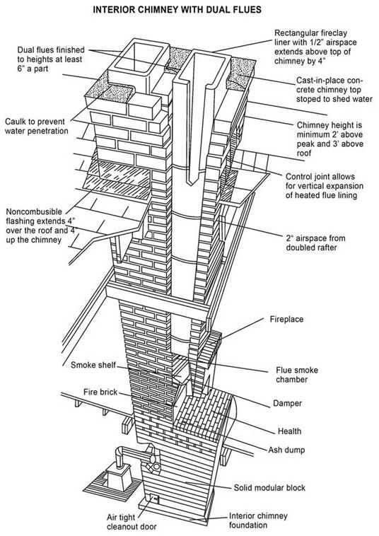 Fireplace Diagram Brick Driveway Brick Chimney Fireplace