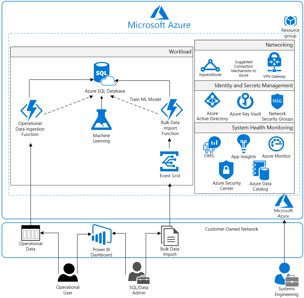 Analytics For Gdpr Reference Architecture Diagram Blueprints Operations Management Custom Computer