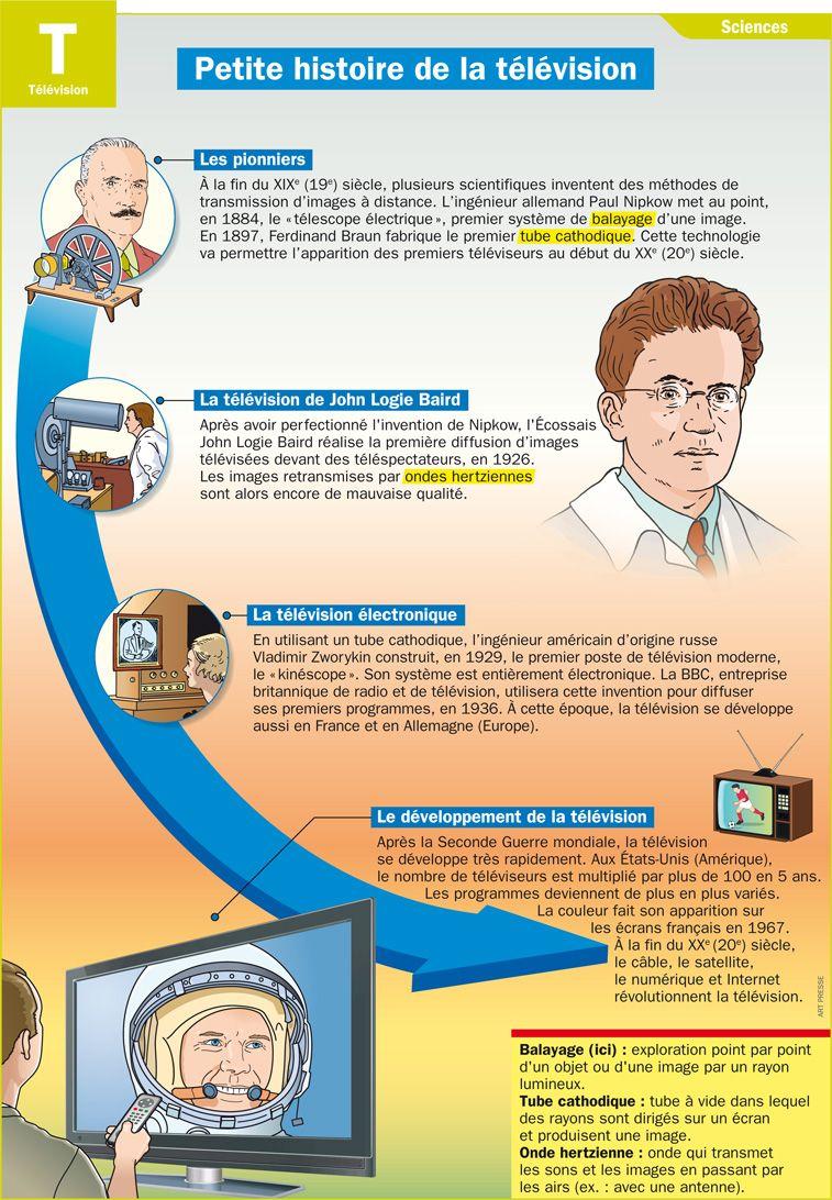 Petite Histoire De La Television Histoire De La Television Technologie College Science