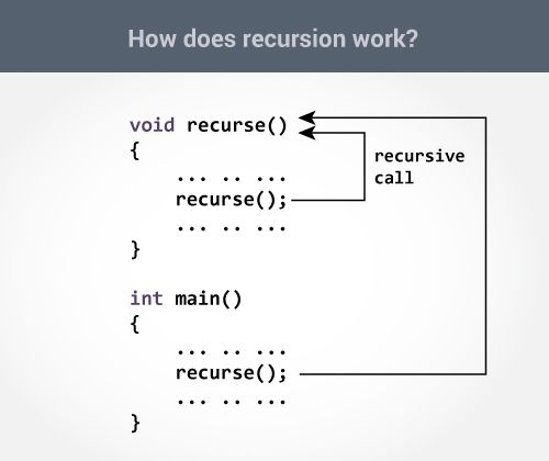 How Recursion Works In C Programming C Programming Computer Programming C Programming Learning