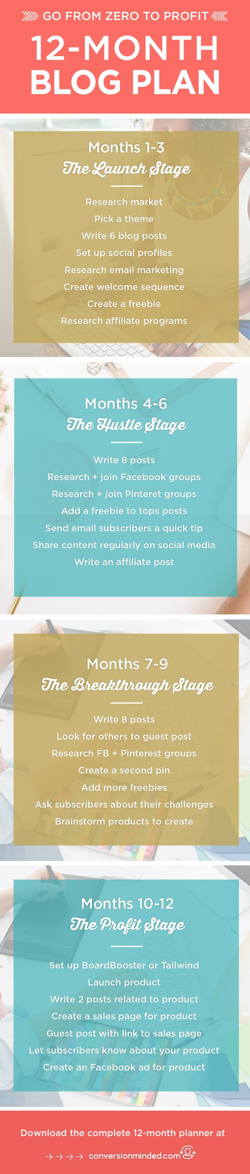 12-Month Blog Plan   Heres my complete monthly blog planner for bloggers and entrepreneurs, with specific goals for each stage of your blog/business: Launch, Hustle, Breakthrough and Scale. Free printable blog planner included. Click through to see the planner!