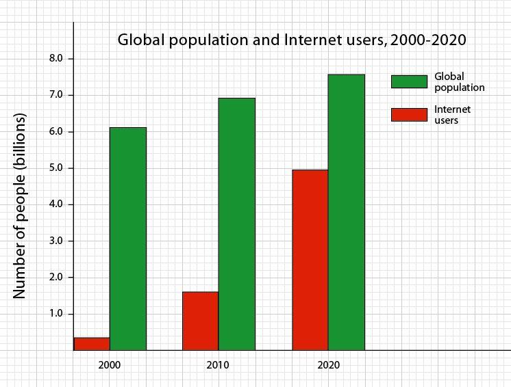 Future | Computers | Internet | 2020 | 2030 | 2040 | 2050