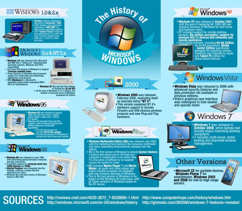 Hola: Una infografía sobre la la historia de Windows. Un saludo