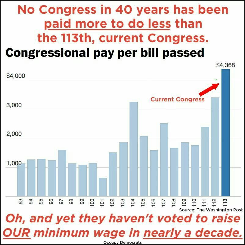 This is caused by the #GOP /#TeaParty members in #Congress! They hv done nothing but obstruct & tear down this country! Please , #Vote2014!!! #unitedblue