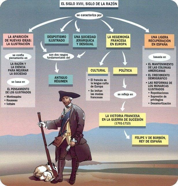 Siglo De Las Luces O Ilustracion Ilustracion Siglo Xviii Siglo De Las Luces Ensenanza De La Historia