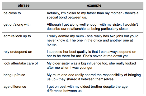 words that describe family relationships