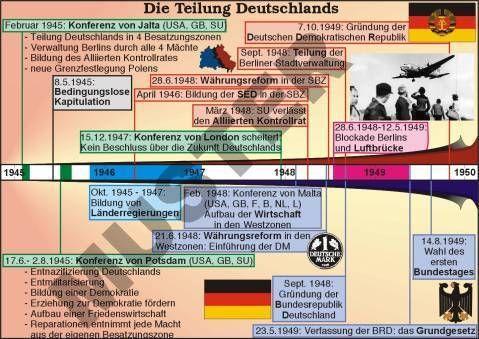 Bildergebnis für 1. weltkrieg verlauf zeitstrahl   geschichte ...