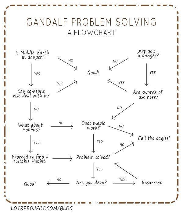 Gandalf problem solving flowchart Things that tickle me - what is a flowchart