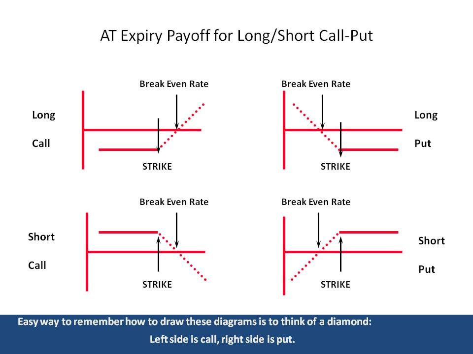 Expected Payoff Diagram For Options Trading Option Trading