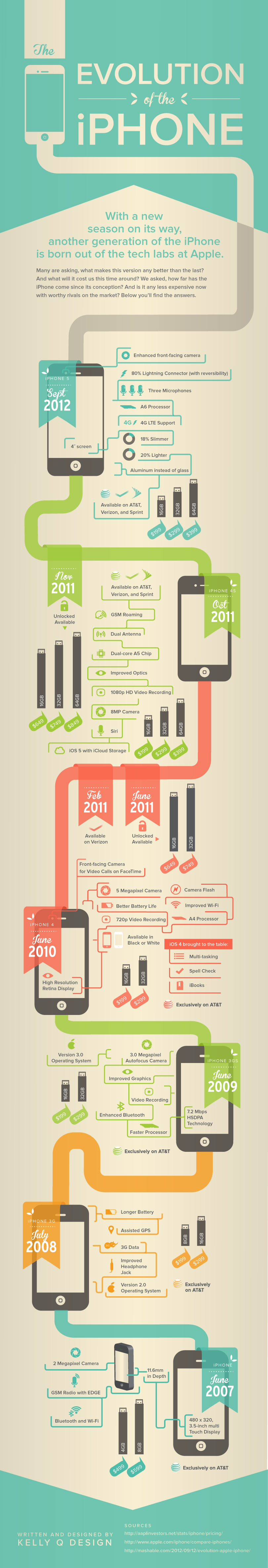 The Evolution of the iPhone #infographic #아이폰 #인포그래픽