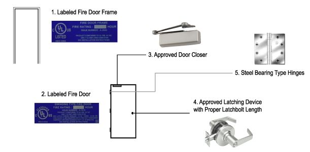 Commercial fire-rated mineral core wood doors that control the ...