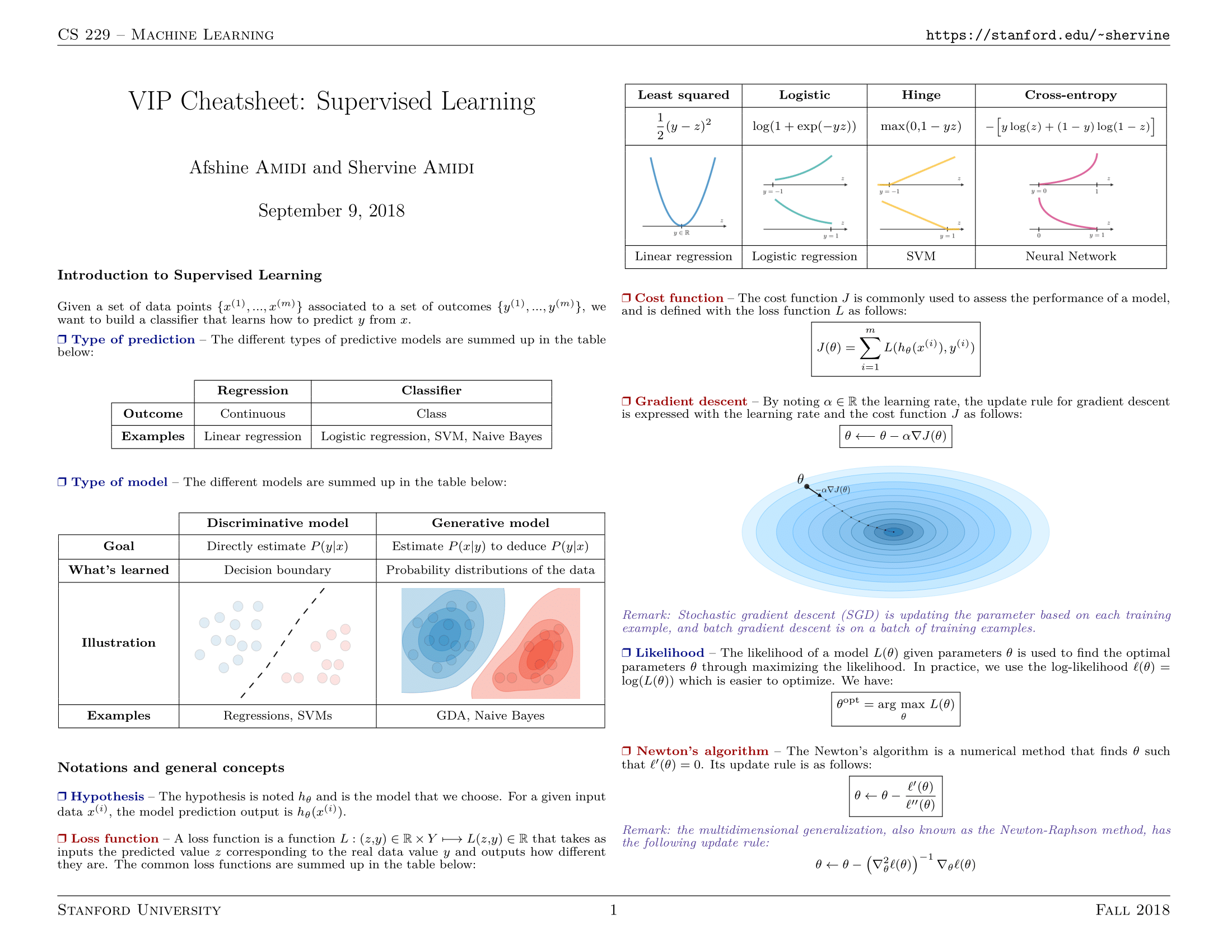 VIP Cheatsheets - Supervised Learning by Stanford's CS 229 Students