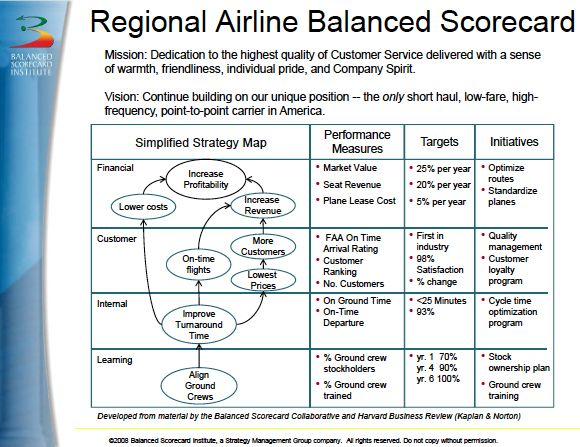 Balanced Scorecard  Google Search  Strategy