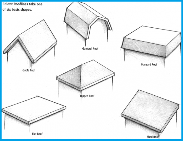 Different Types Of Porch Roofs Roof Shapes Roof Styles Gable