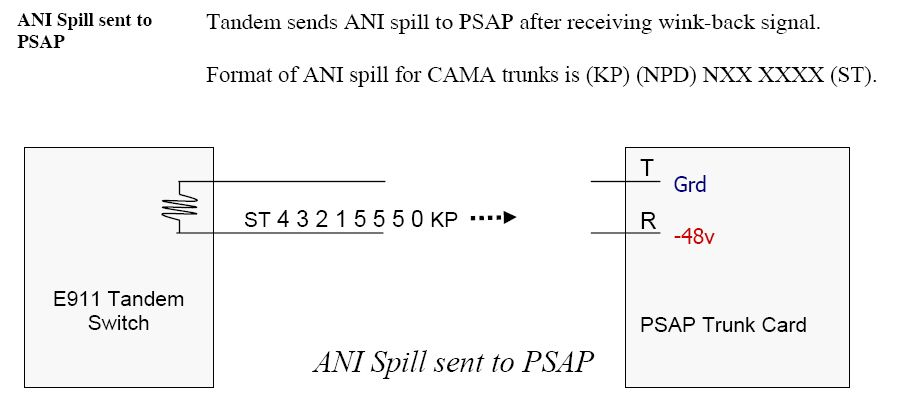 ANI spill sent to PSAP after receiving wink-back signal.