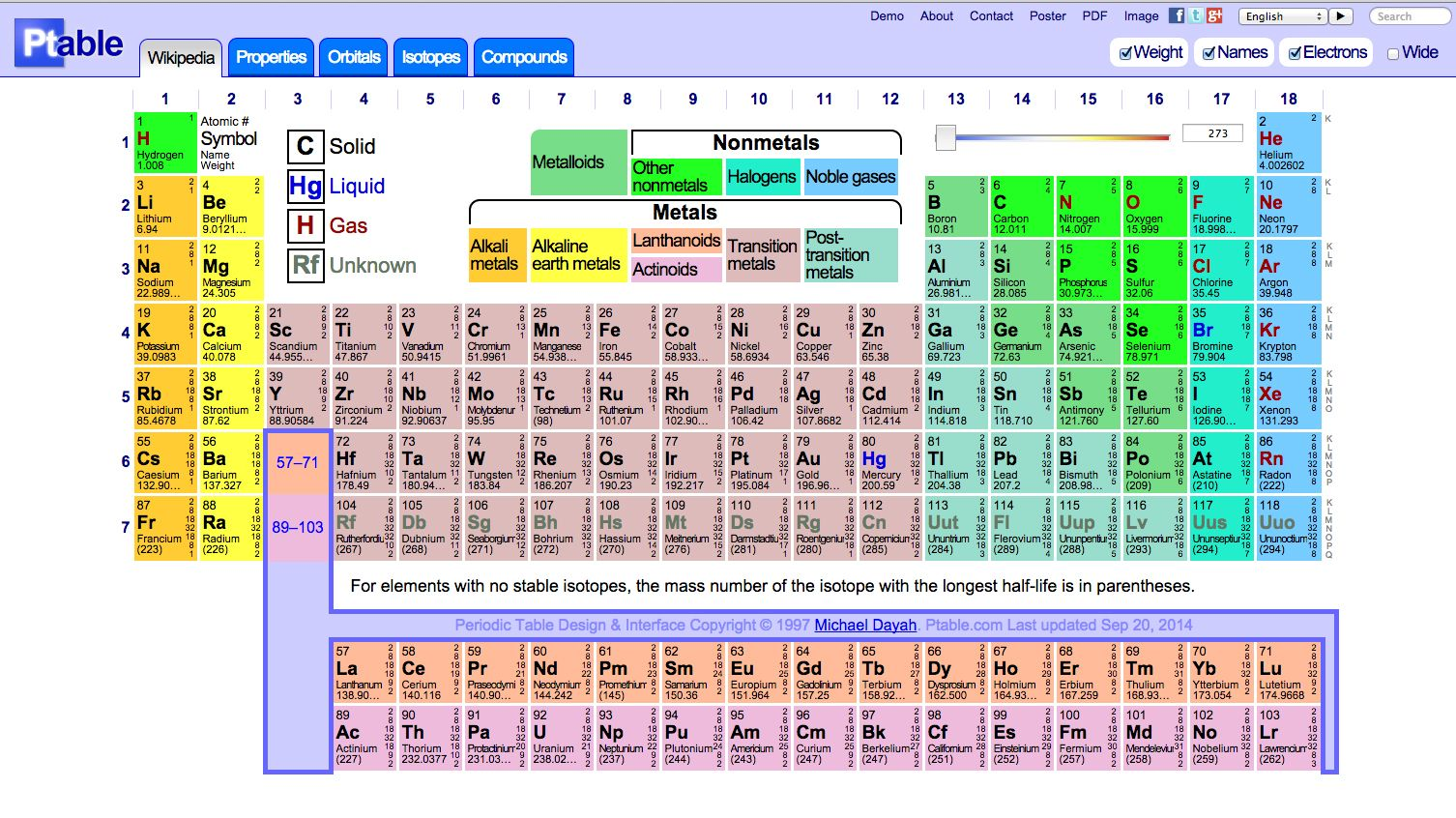 Dynamic periodic table httpptable stuff pinterest dynamic periodic table httpptable urtaz Images
