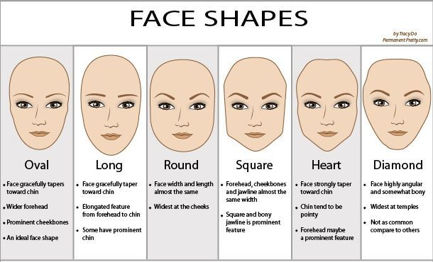Fabulous A Guide To Different Face Shapes Diamond Face Shape Face Shapes Natural Hairstyles Runnerswayorg
