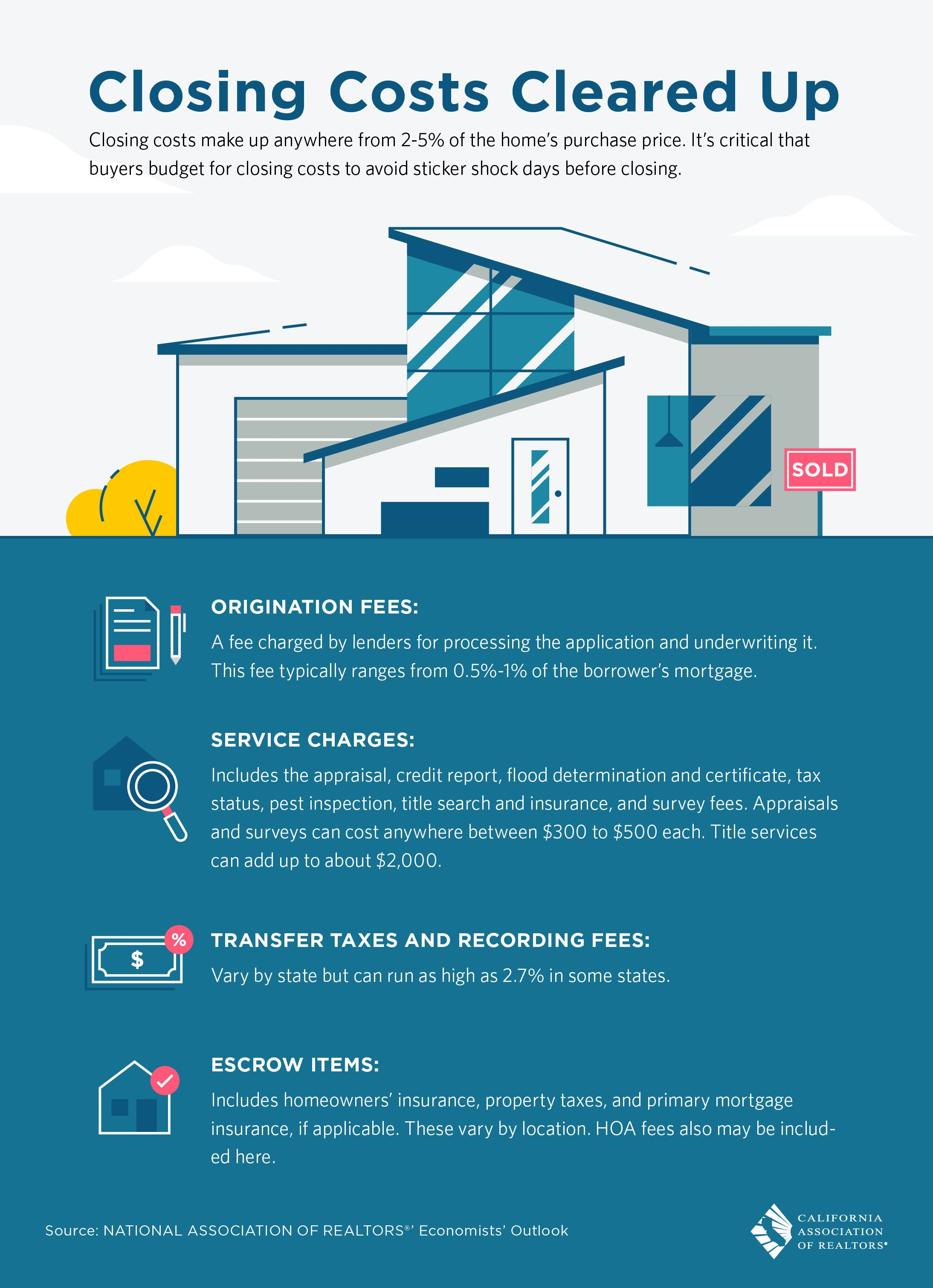 Closing Costs Make Up 2 5 Of The Home Purchase Price Its Critical That Buyers Budget For Closing Costs To In 2020 Closing Costs Real Estate Information Underwriting