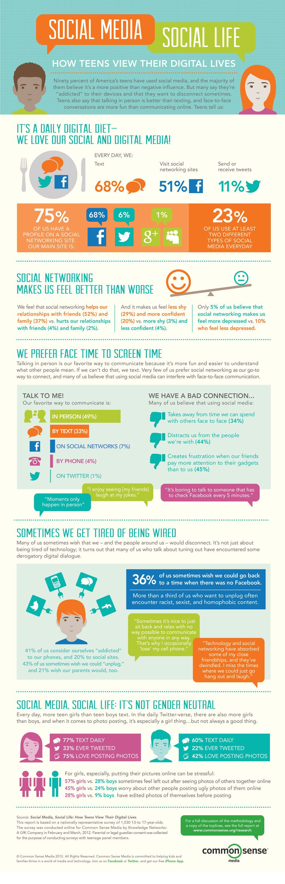 How teens view their digital lives