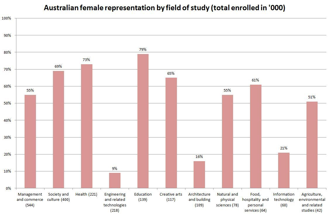 Female Representation In Australian Field Of Study Gender Inequality About Me Blog Inequality