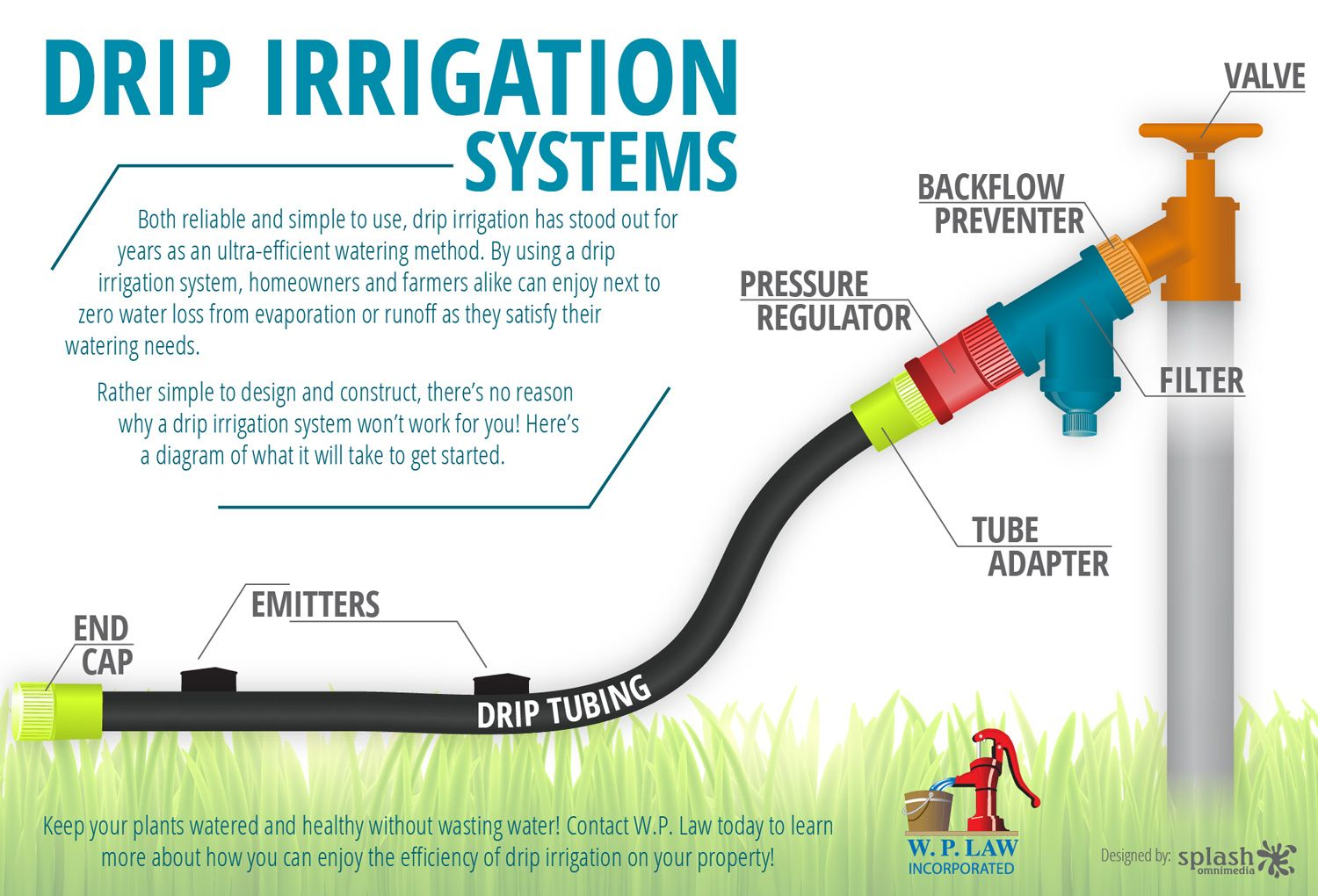 Raised Garden Watering Systems Drip irrigation, Drip