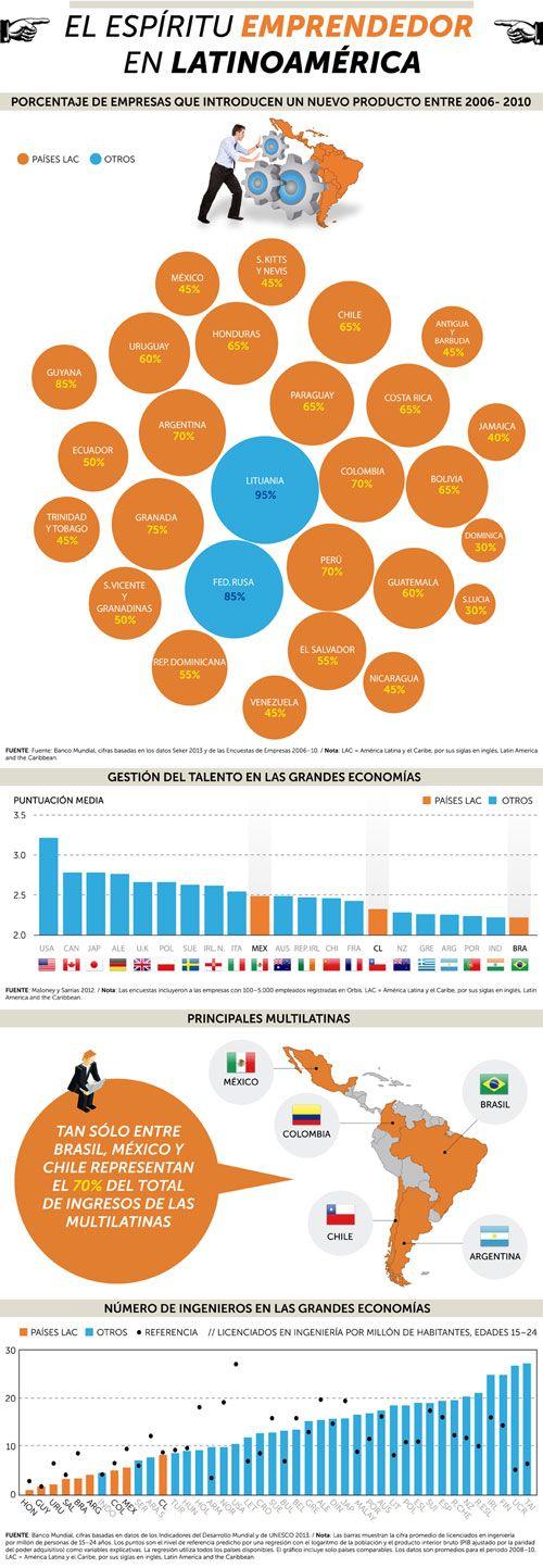 Infografía: El espíritu emprendedor en Latinoamérica