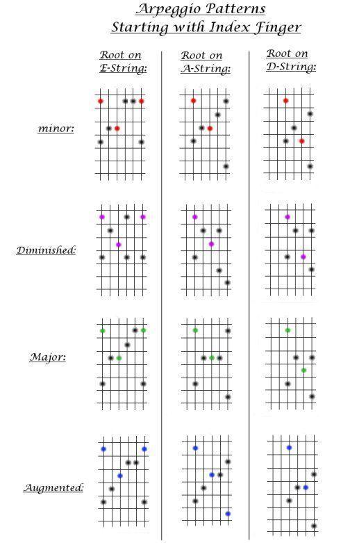 Guitar Lesson 8 Major Minor Augmented Diminished Arpeggio