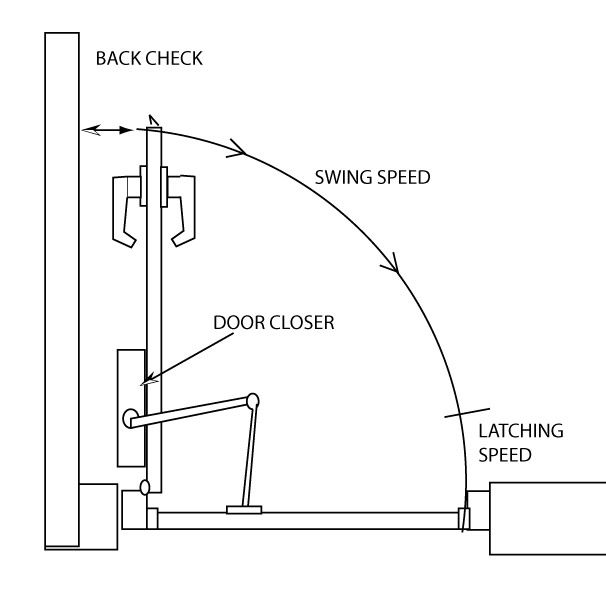 How To Adjust Your Door Closer Closed Doors Doors Door Dividers