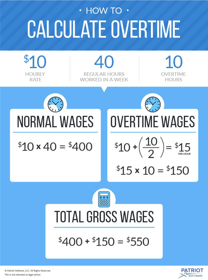 Overtime Pay Laws Every Business Owner Needs To Know Payroll