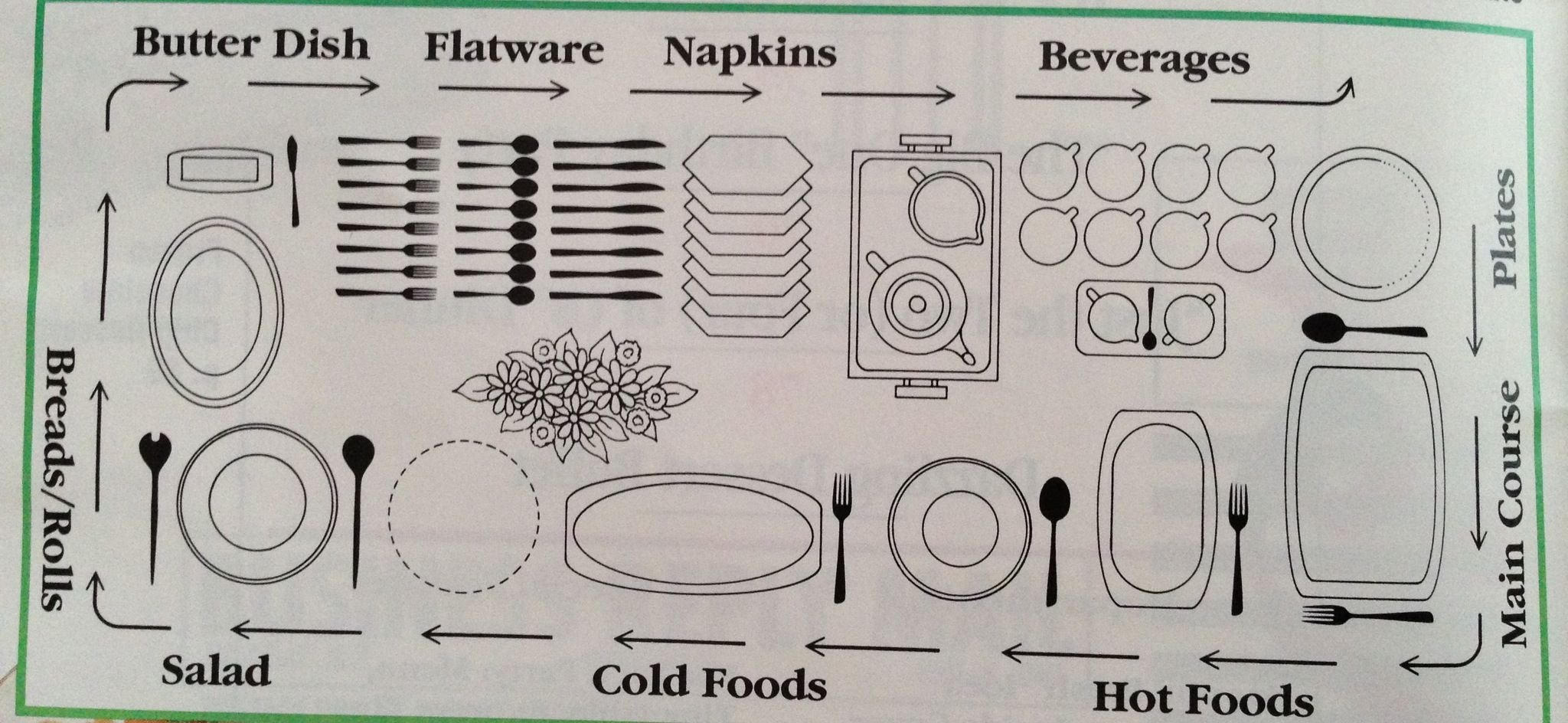 catering buffet set up diagram 1972 volkswagen super beetle wiring arranging a table entertaining ideas pinterest