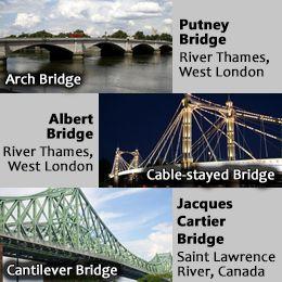 Types Of Bridges And Their Names Google Search Bridge Engineering Bridge Building Bridge Construction