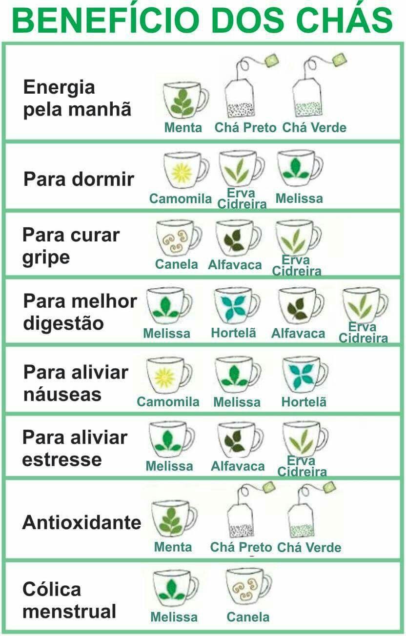 Beneficio Dos Chas Dicas De Saude Dietas Saudaveis Alimentacao