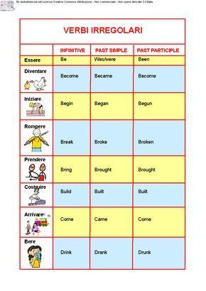 Verbi Inglesi Aiutodislessia Net Verbi Irregolari Grammatica