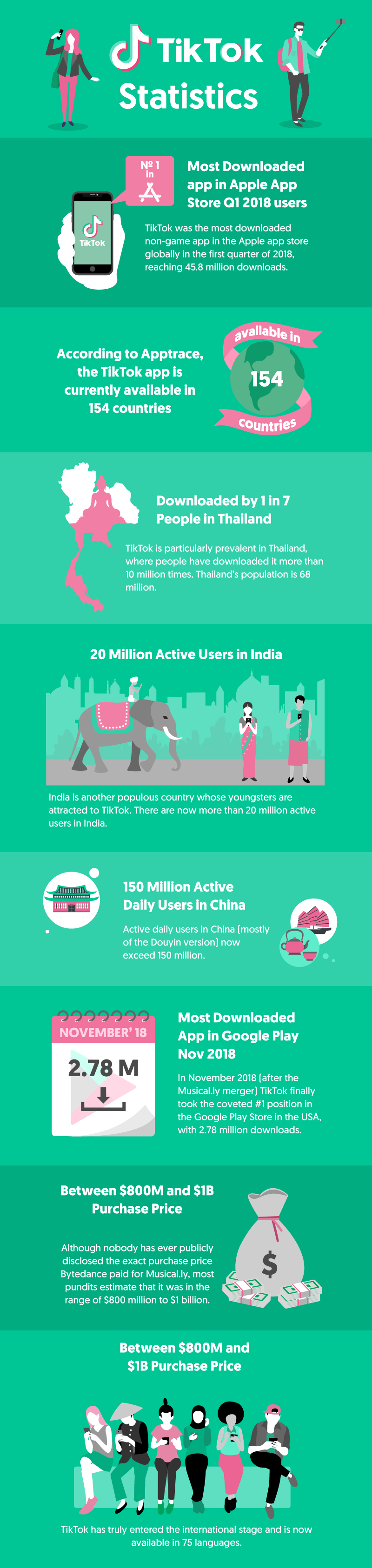 37 Tiktok Statistics That Will Blow Your Mind Infographic Facebook Strategy Twitter Strategy Statistics