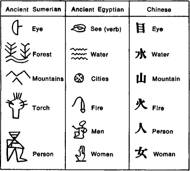 Evolution of Chinese Characters & Chinese Pictograms | 中国学校 ...