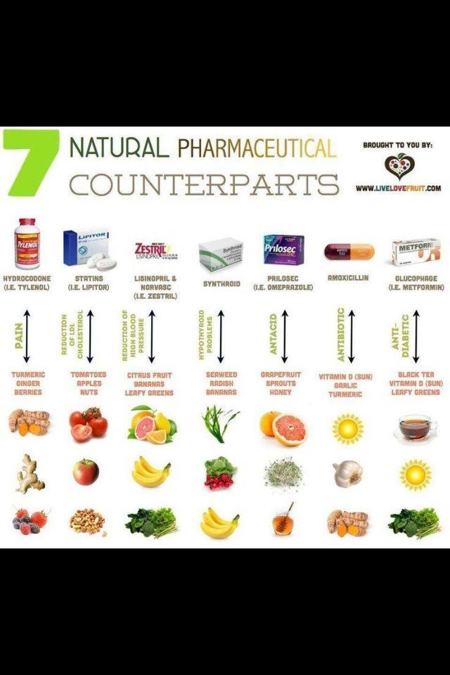 Medicine Alternatives