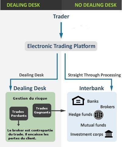 Types of brokers in forex market
