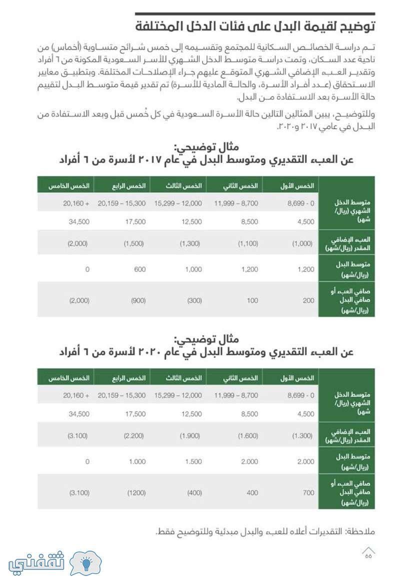 قيمة بدل حساب المواطن بعد تدشين الموقع الإلكتروني لحساب المواطن وبدء تسجيل المواطنين السعوديين في برنامج حساب المواطن السعود Sheet Music Periodic Table Music